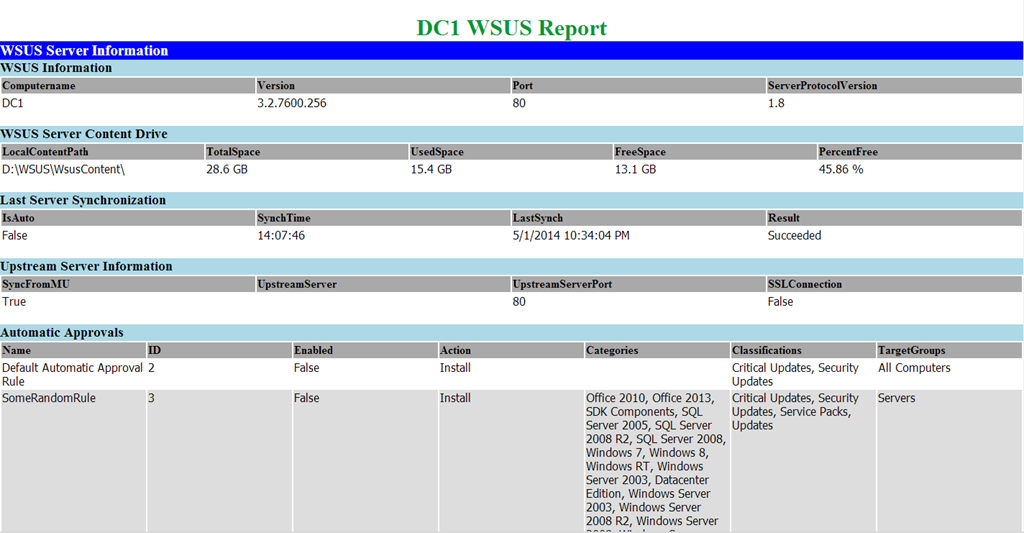 WSUS Server HTML Report | Learn Powershell | Achieve More