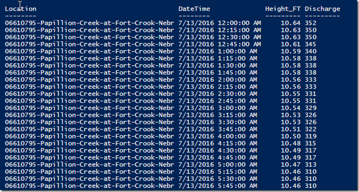 Scraping the Web for Water Levels using PowerShell | Learn