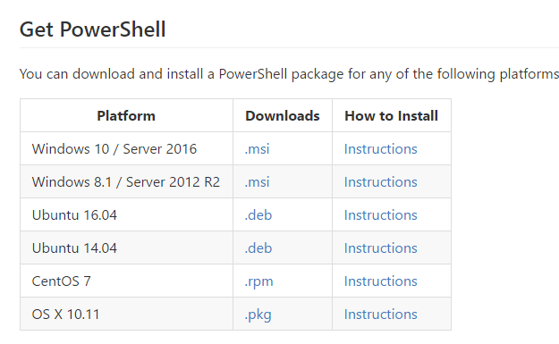 PowerShell Open Sourced and Available on Linux and MacOS