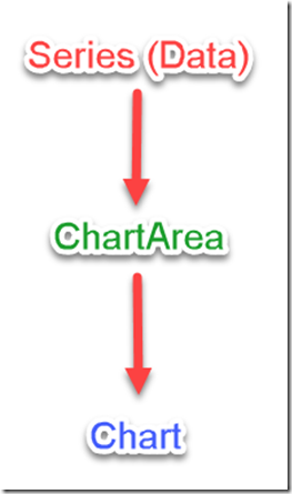 Building a Chart Using PowerShell and Chart Controls | Learn